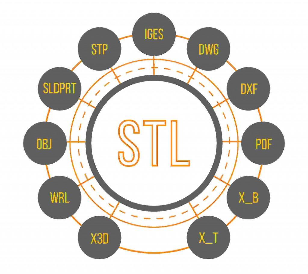 SLDPRT to STL;convert STP to STL;convert IGES to STL;convert DWG to STL;convert DXF to STL;convert PDF to STL;convert x_b to sTL;convert x_t to STL;convert OBJ to STL;convert wrl to STL;convert x3d to stl